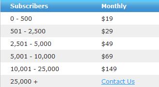 aweber price chart